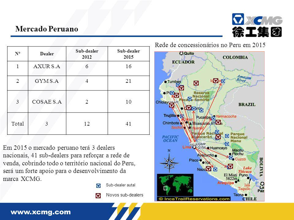 Mercado Peruano Rede de concessionários no Peru em 2015
