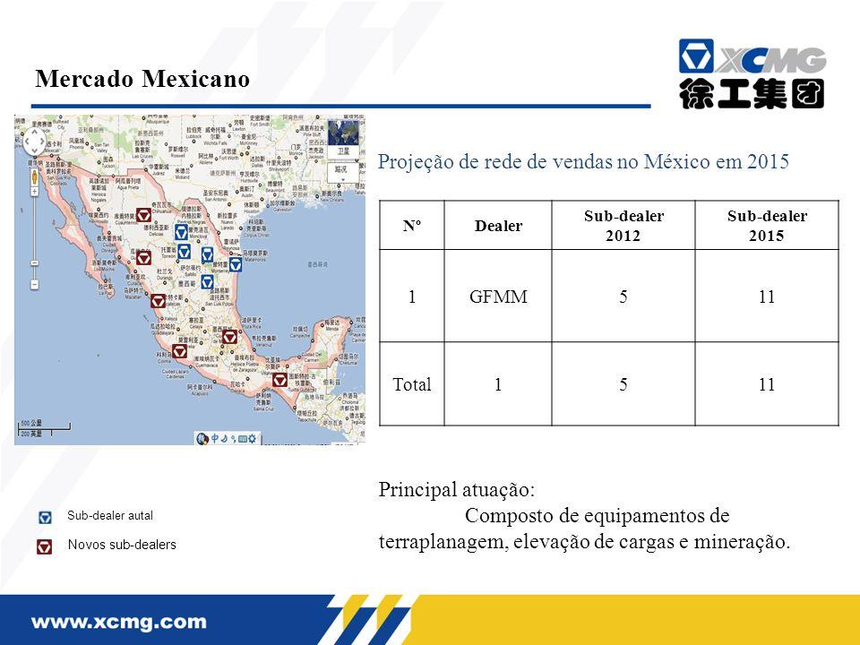 Projeção de rede de vendas no México em 2015
