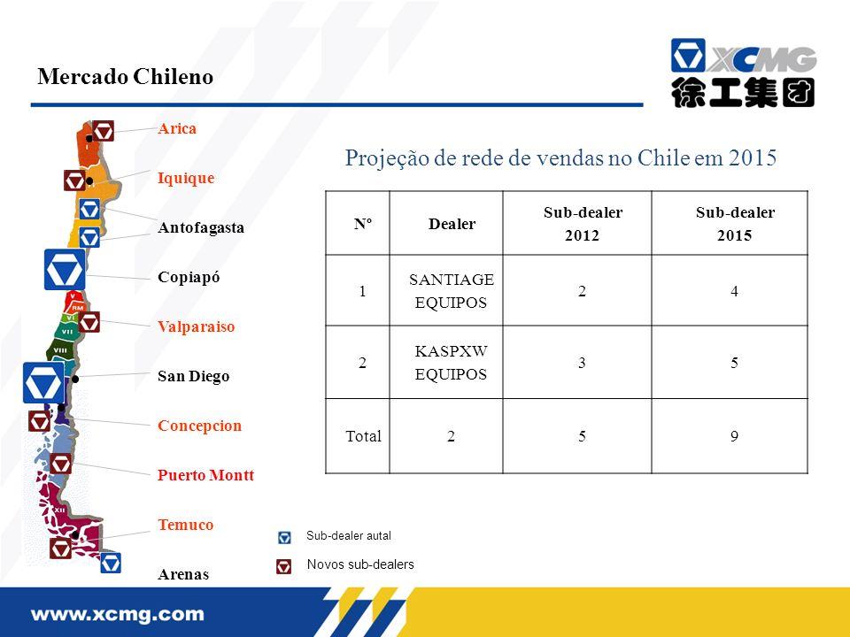 Projeção de rede de vendas no Chile em 2015