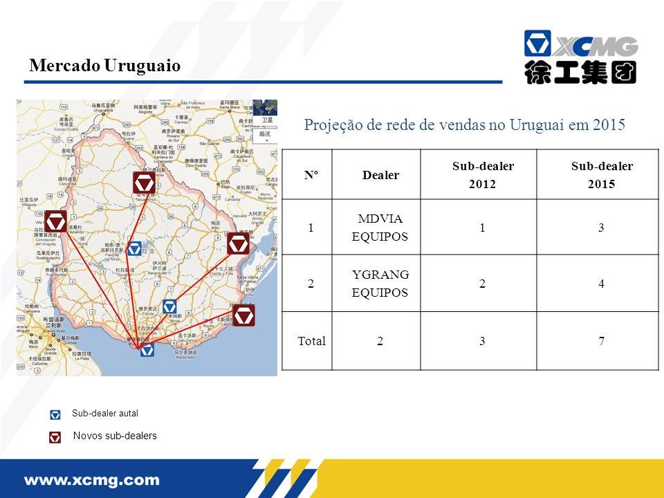Projeção de rede de vendas no Uruguai em 2015