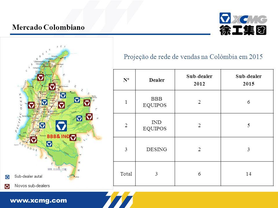 Projeção de rede de vendas na Colômbia em 2015