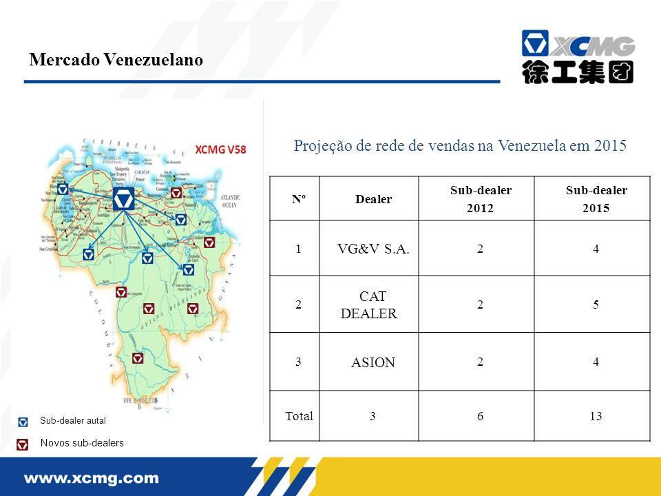 Projeção de rede de vendas na Venezuela em 2015