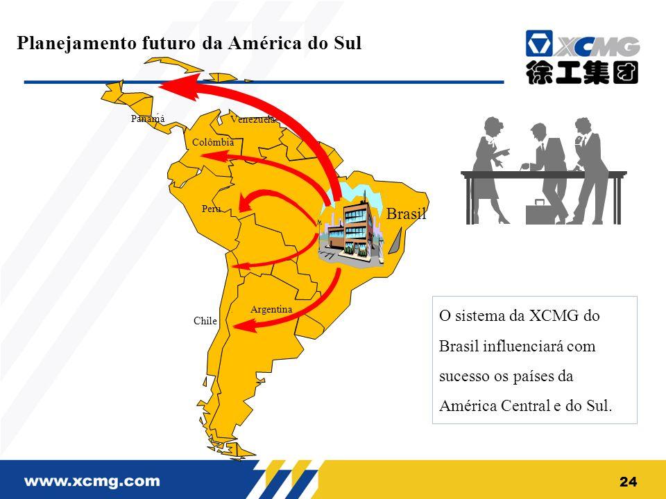 Planejamento futuro da América do Sul