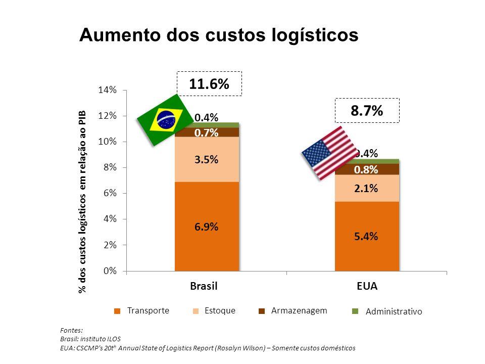 Aumento dos custos logísticos
