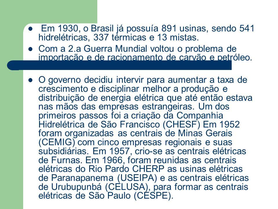 Em 1930, o Brasil já possuía 891 usinas, sendo 541 hidrelétricas, 337 térmicas e 13 mistas.