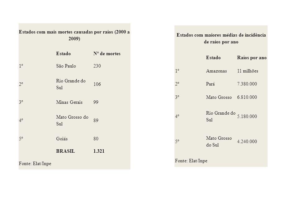 Estados com mais mortes causadas por raios (2000 a 2009)