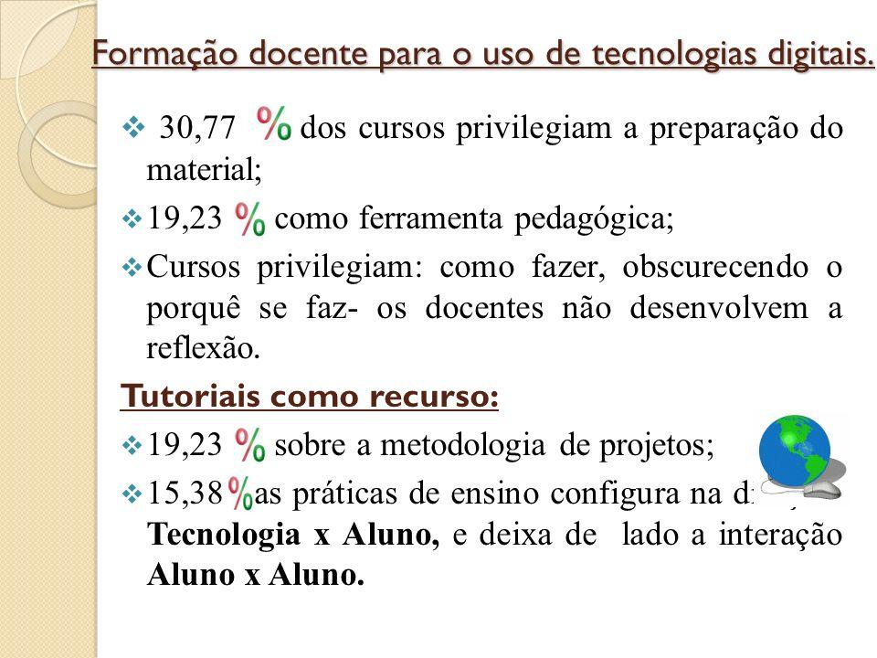 Formação docente para o uso de tecnologias digitais.