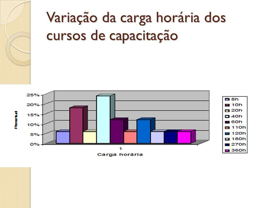 Variação da carga horária dos cursos de capacitação