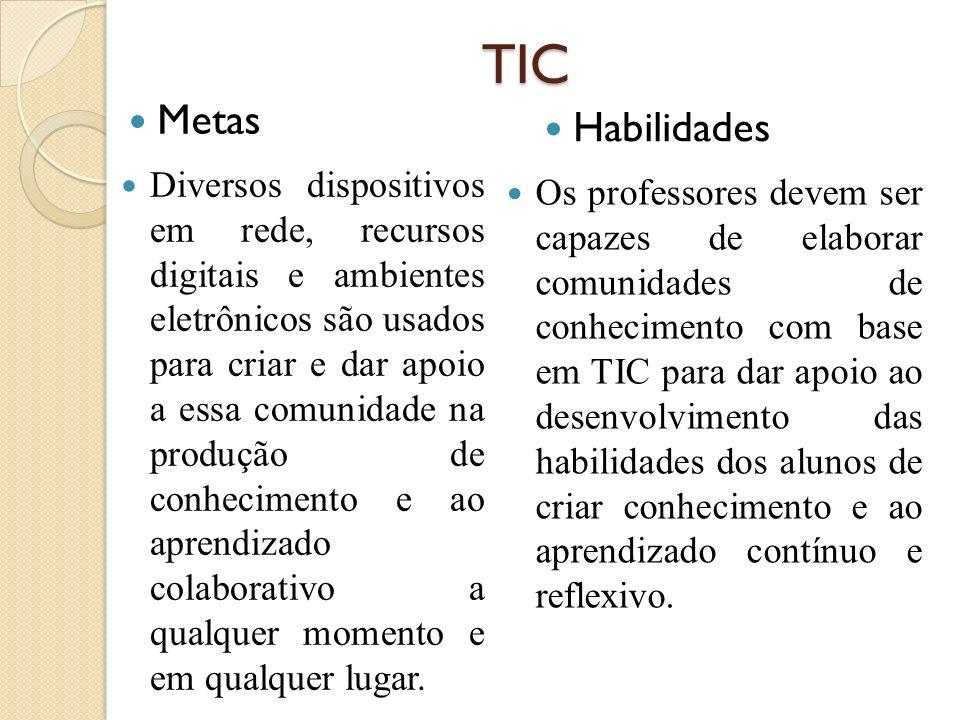 TICMetas. Habilidades.