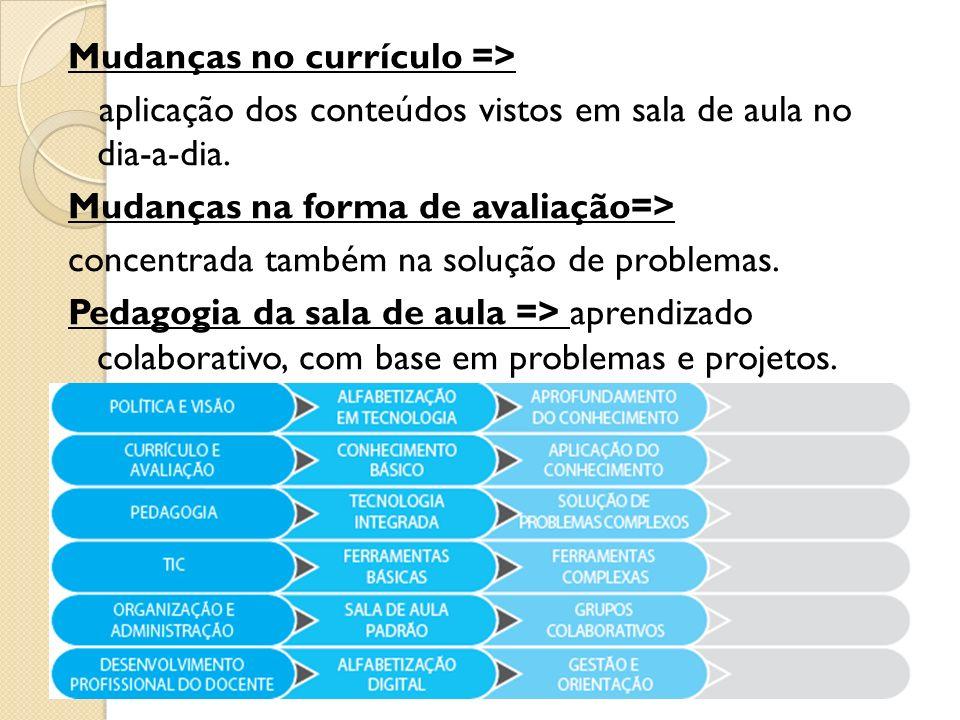 Mudanças no currículo => aplicação dos conteúdos vistos em sala de aula no dia-a-dia.