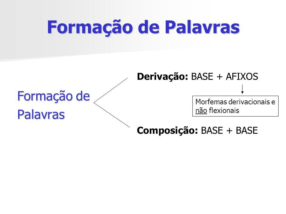 Formação de Palavras Formação de Palavras Derivação: BASE + AFIXOS