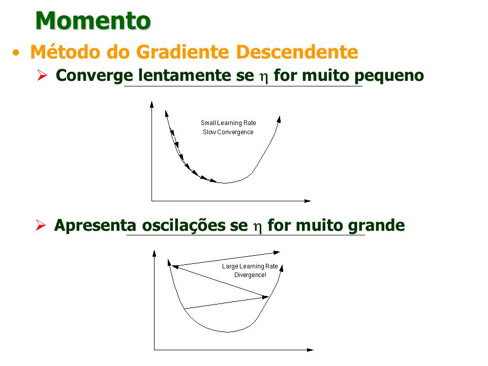 Momento Método do Gradiente Descendente