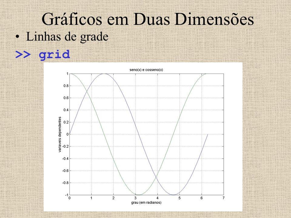Gráficos em Duas Dimensões