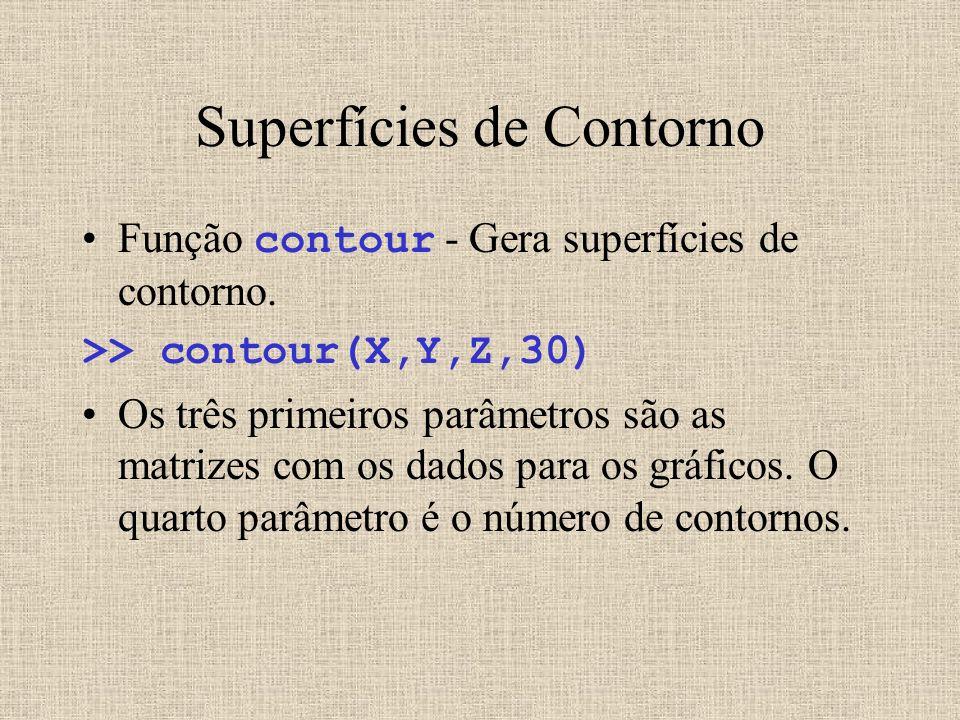 Superfícies de Contorno