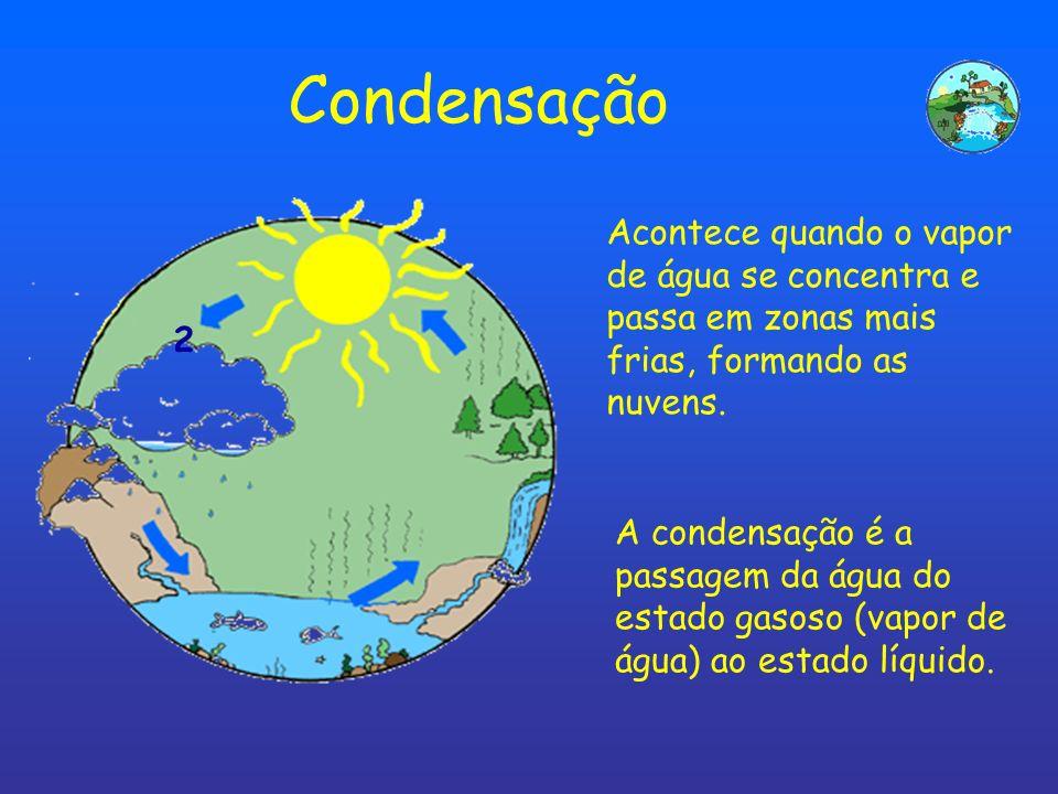 CondensaçãoAcontece quando o vapor de água se concentra e passa em zonas mais frias, formando as nuvens.