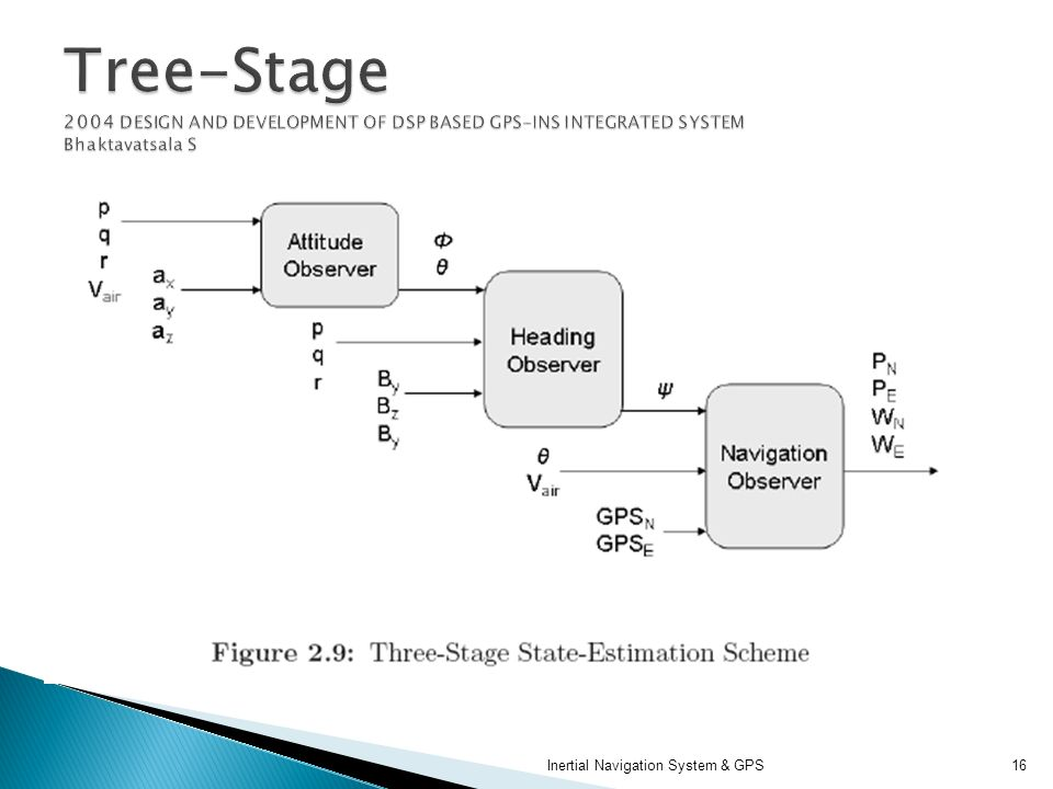 Tree-Stage 2004 DESIGN AND DEVELOPMENT OF DSP BASED GPS-INS INTEGRATED SYSTEM Bhaktavatsala S