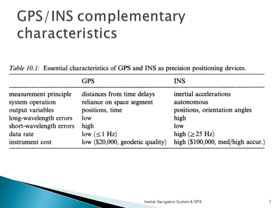 GPS/INS complementary characteristics