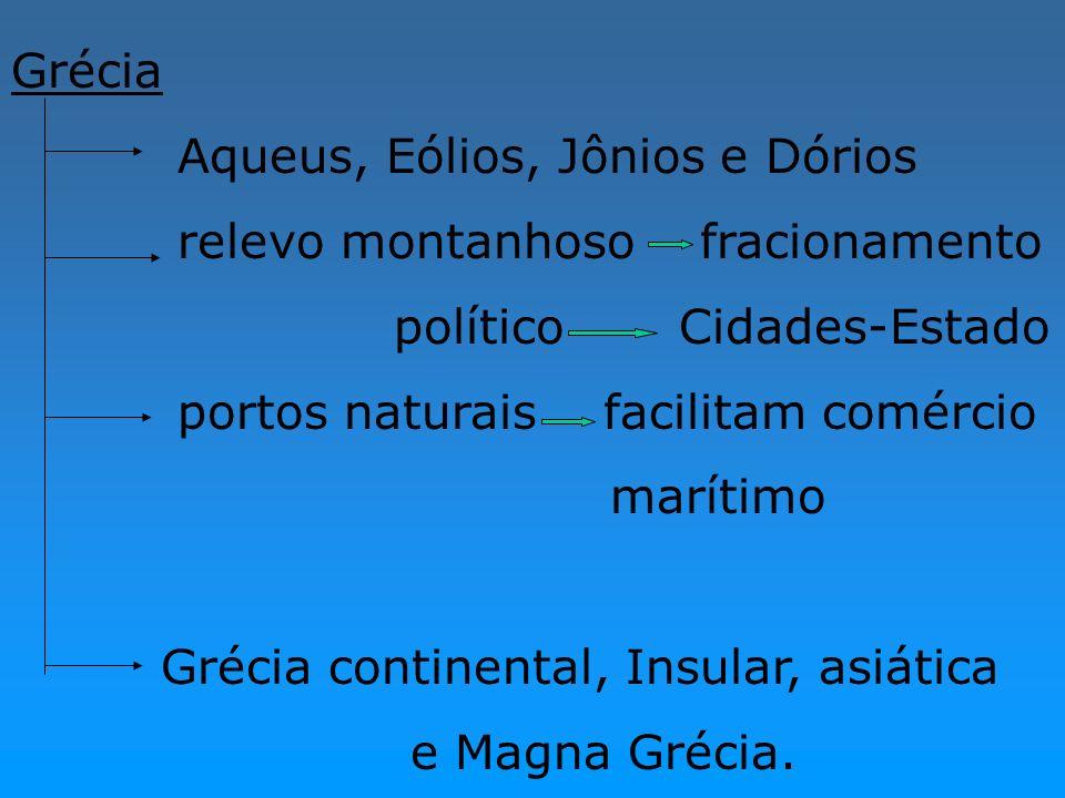 GréciaAqueus, Eólios, Jônios e Dórios. relevo montanhoso fracionamento. político Cidades-Estado.
