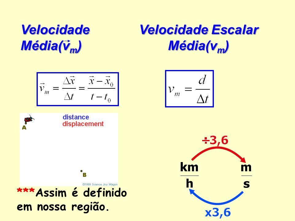 Velocidade Escalar Média(vm)
