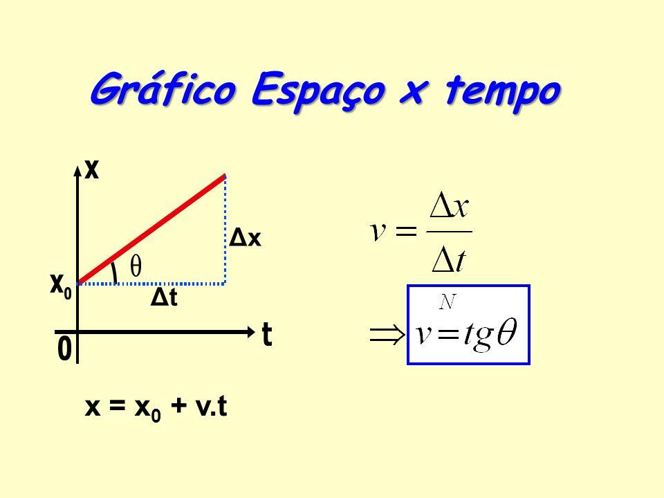Gráfico Espaço x tempo Δx Δt x = x0 + v.t