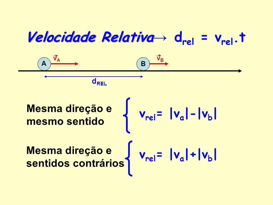 Velocidade Relativa→ drel = vrel.t
