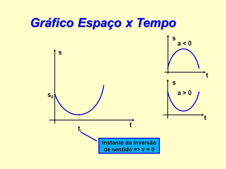 Instante da inversão de sentido => v = 0
