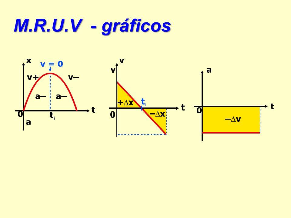 M.R.U.V - gráficos