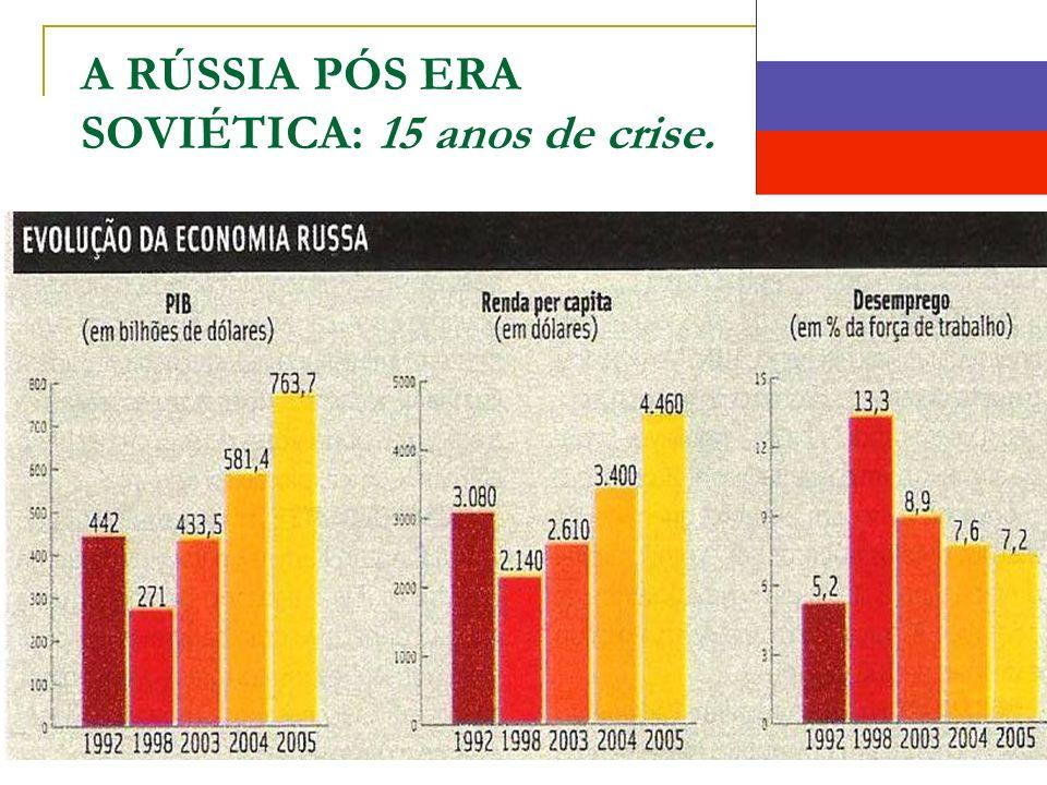 A RÚSSIA PÓS ERA SOVIÉTICA: 15 anos de crise.