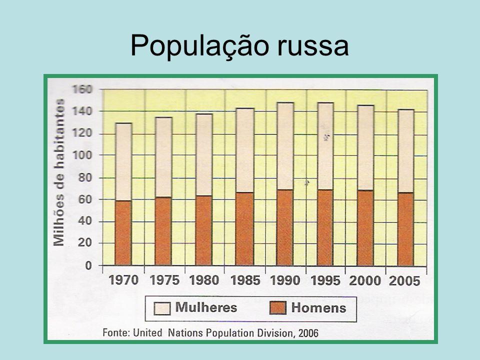 População russa