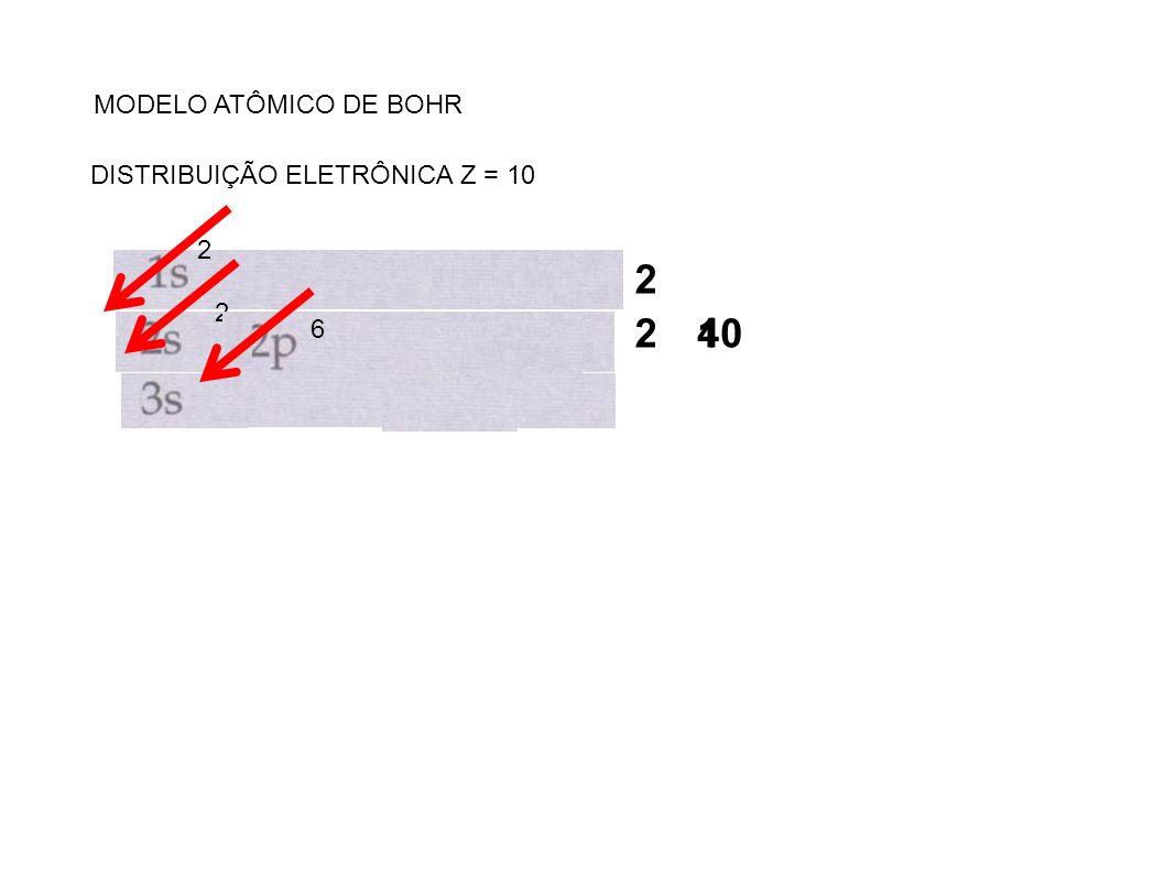MODELO ATÔMICO DE BOHR DISTRIBUIÇÃO ELETRÔNICA Z = 10 2 2 2 6 2 10 4