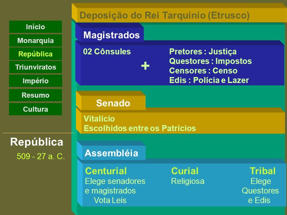 + República Deposição do Rei Tarquínio (Etrusco) Magistrados Senado