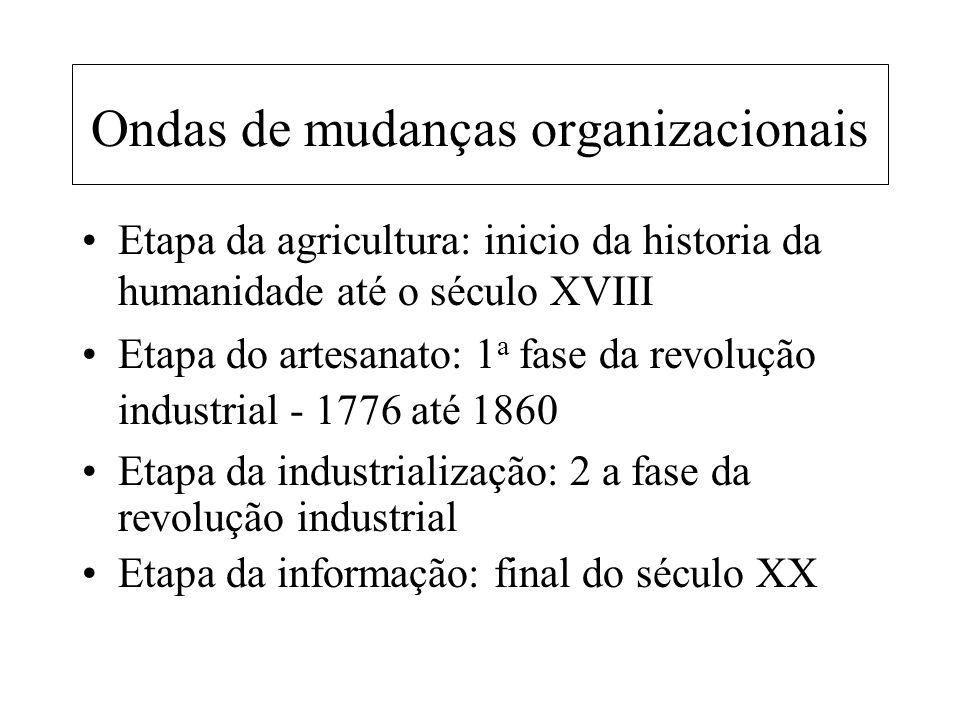 Ondas de mudanças organizacionais