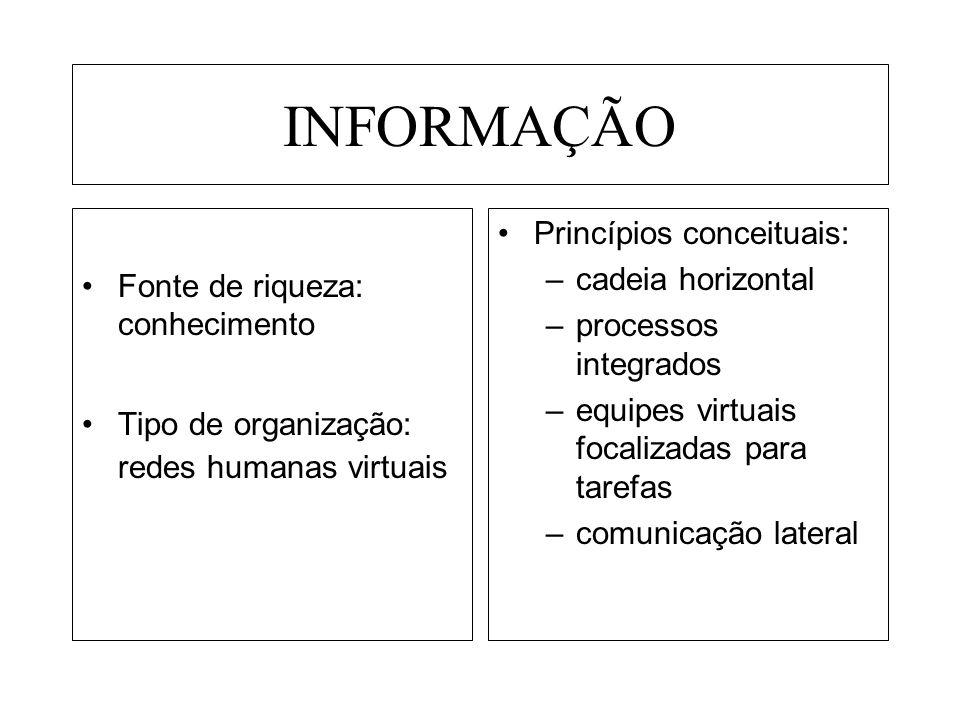 INFORMAÇÃO Princípios conceituais: cadeia horizontal