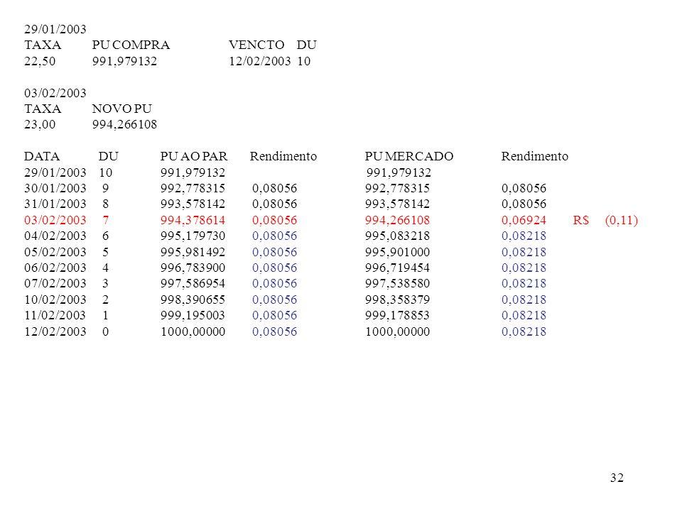 29/01/2003 TAXA PU COMPRA VENCTO DU. 22,50 991,979132 12/02/2003 10. 03/02/2003. TAXA NOVO PU. 23,00 994,266108.