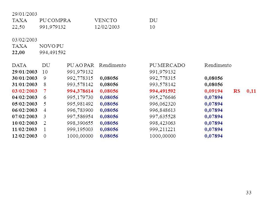 29/01/2003 TAXA PU COMPRA VENCTO DU. 22,50 991,979132 12/02/2003 10. 03/02/2003. TAXA NOVO PU.
