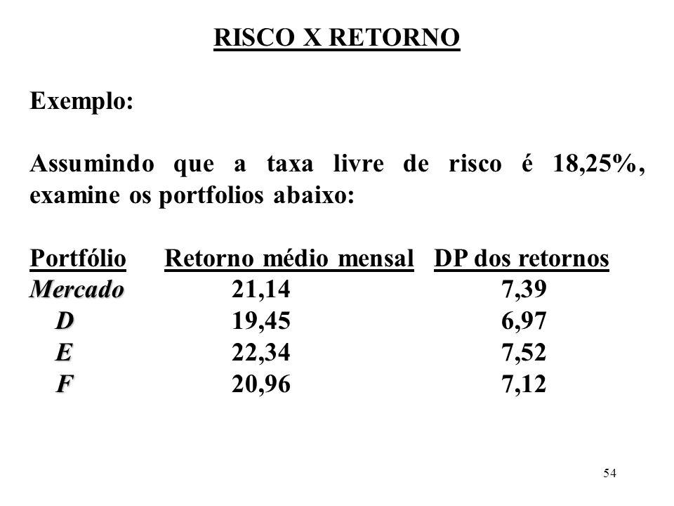 RISCO X RETORNO Exemplo: Assumindo que a taxa livre de risco é 18,25%, examine os portfolios abaixo: