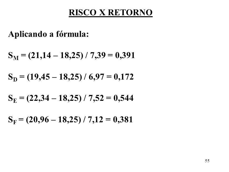 RISCO X RETORNO Aplicando a fórmula: SM = (21,14 – 18,25) / 7,39 = 0,391. SD = (19,45 – 18,25) / 6,97 = 0,172.
