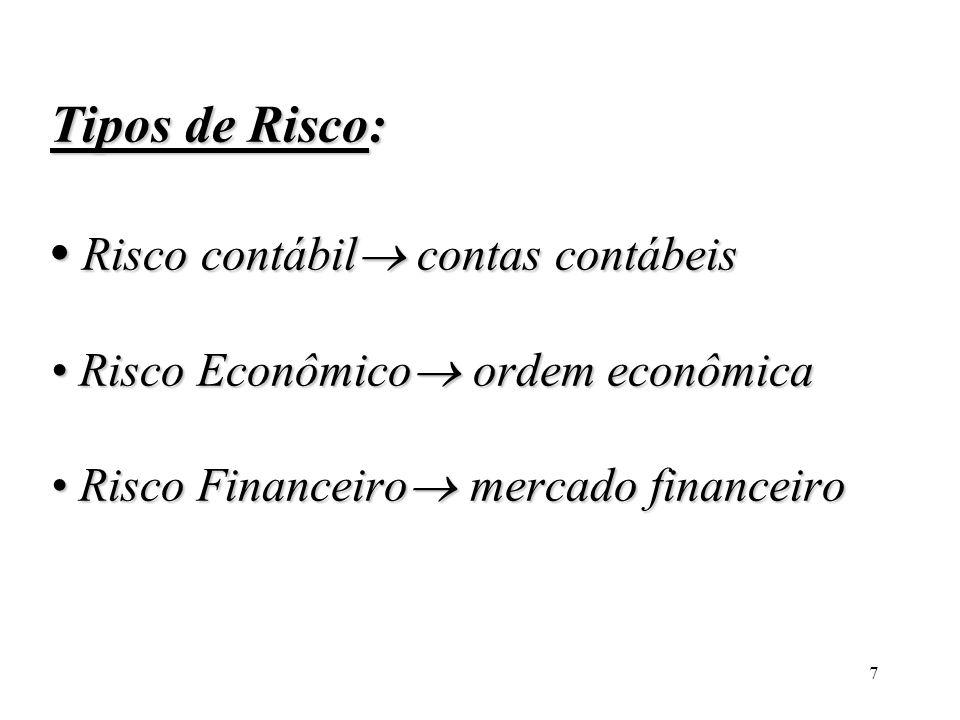 Tipos de Risco: • Risco contábil contas contábeis • Risco Econômico ordem econômica • Risco Financeiro mercado financeiro