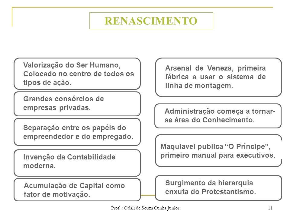 Prof. : Odair de Souza Cunha Junior