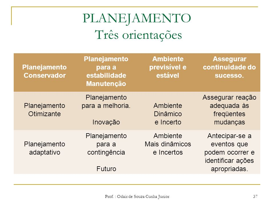PLANEJAMENTO Três orientações