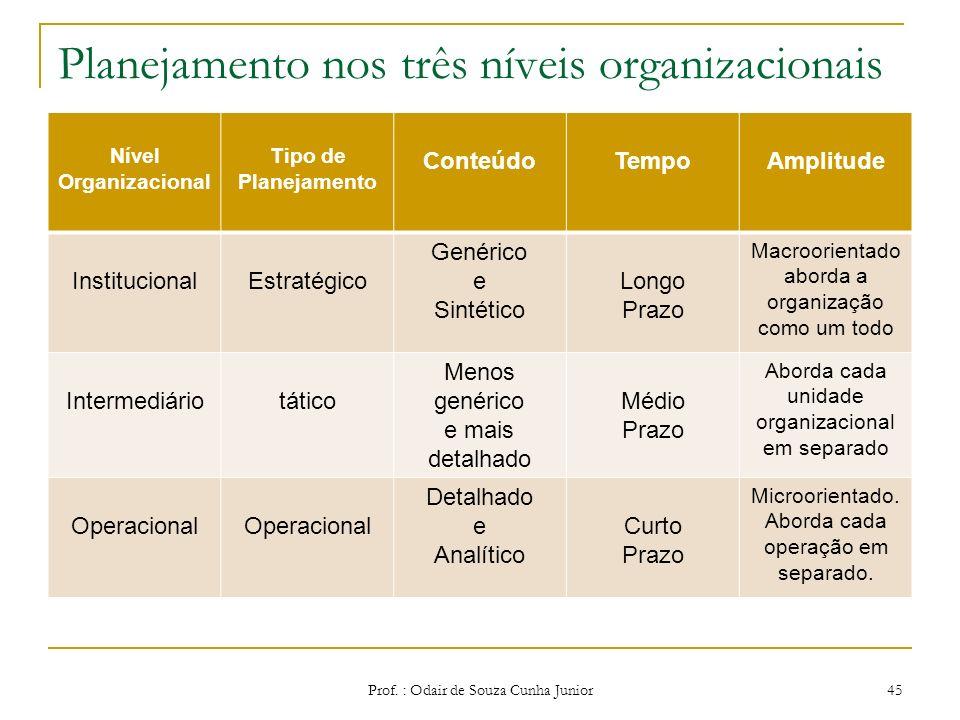 Planejamento nos três níveis organizacionais