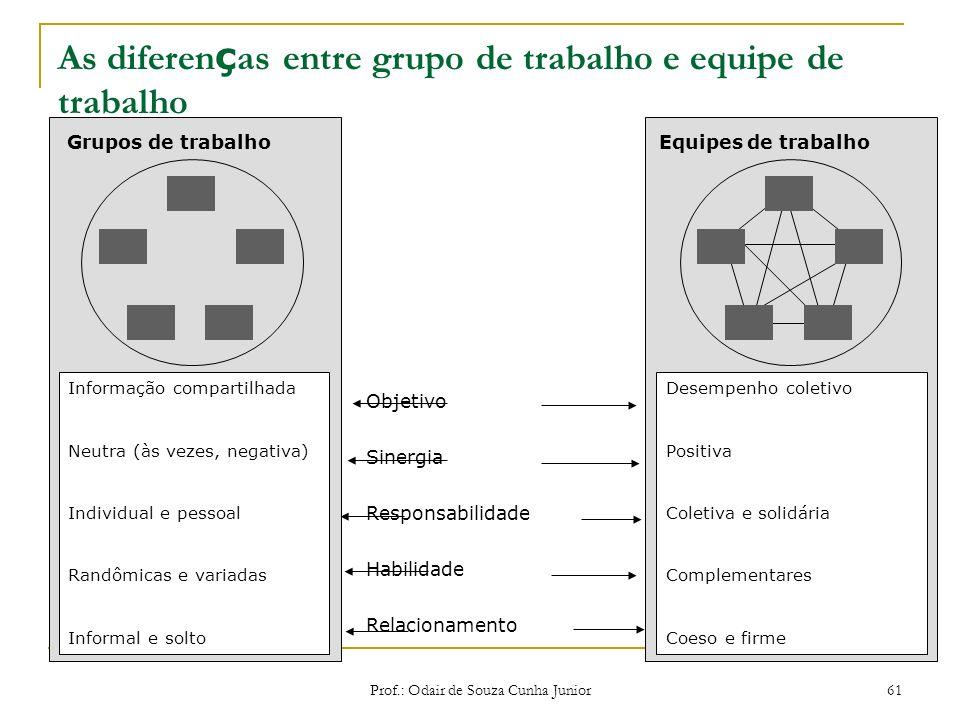 As diferenças entre grupo de trabalho e equipe de trabalho