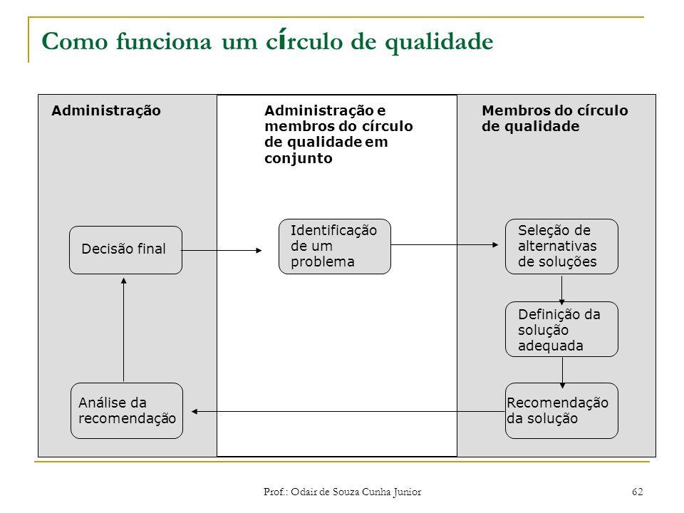 Como funciona um círculo de qualidade