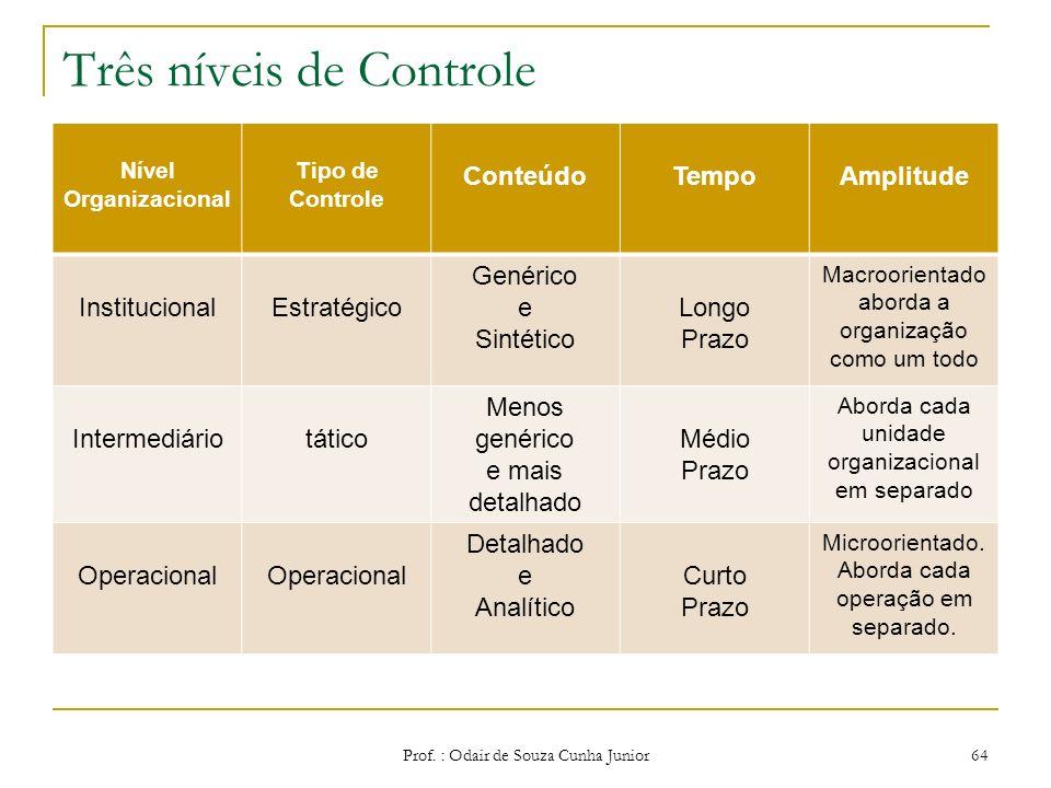 Três níveis de Controle