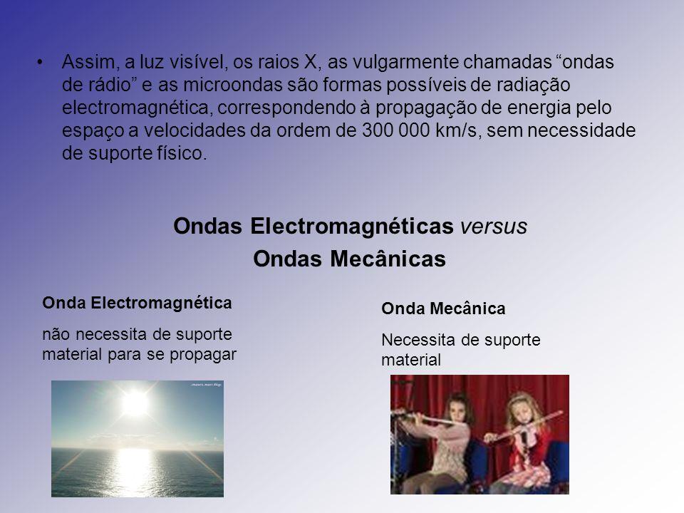 Ondas Electromagnéticas versus
