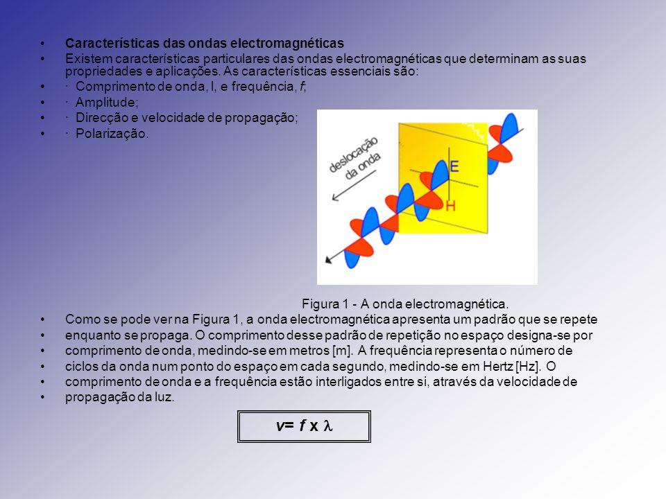 v= f x  Características das ondas electromagnéticas