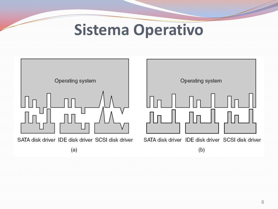 Sistema Operativo O Sistema Operativo tem a capacidade de operar com diversos tipos de dispositivos, de diversos fabricantes.
