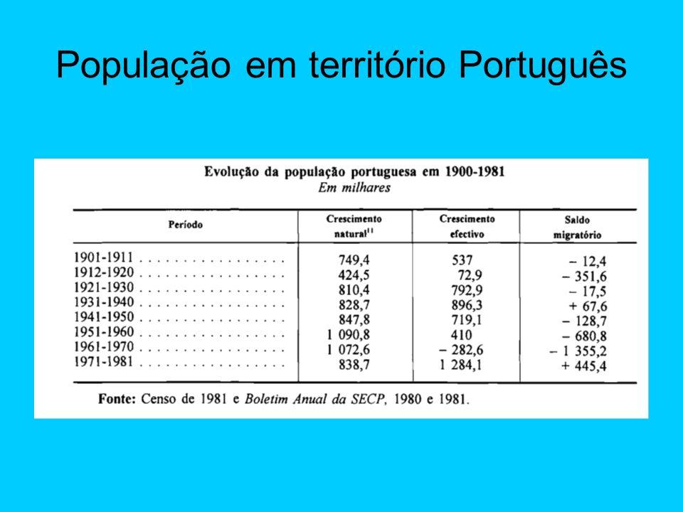 População em território Português