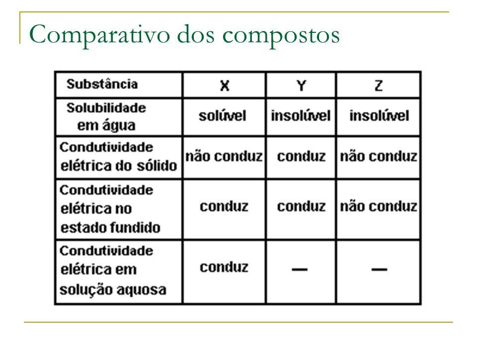 Comparativo dos compostos