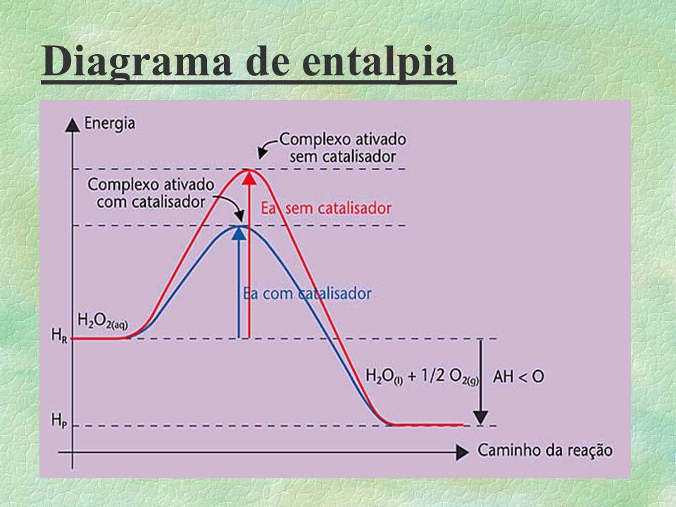 Diagrama de entalpia